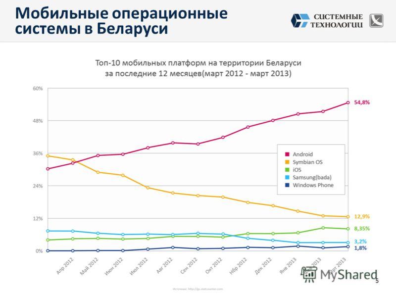 Мобильные операционные системы в Беларуси 5
