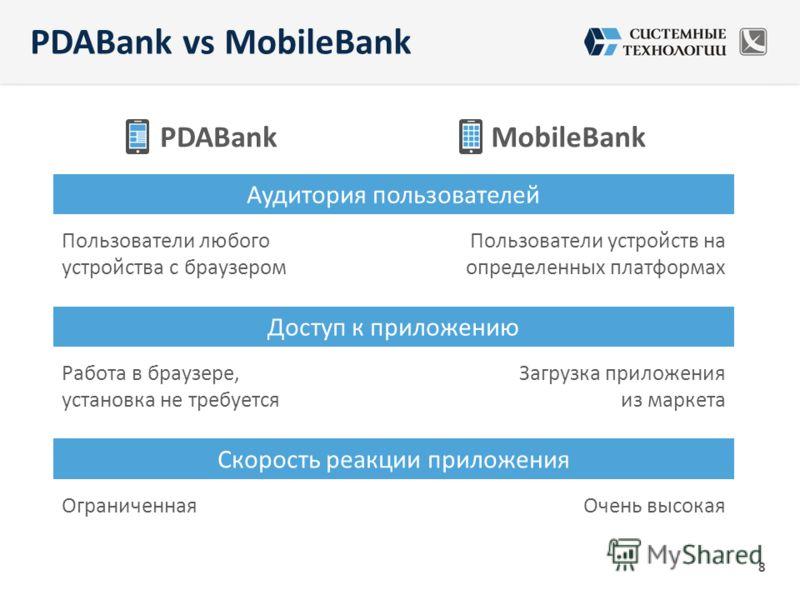 PDABankMobileBank Аудитория пользователей Пользователи любого устройства с браузером Пользователи устройств на определенных платформах Доступ к приложению Работа в браузере, установка не требуется Загрузка приложения из маркета Скорость реакции прило