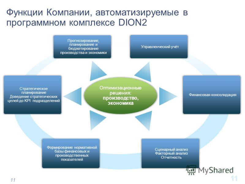 11 Функции Компании, автоматизируемые в программном комплексе DION2 Прогнозирование, планирование и бюджетирование производства и экономики Оптимизационные решения: производство, экономика Стратегическое планирование Доведение стратегических целей до