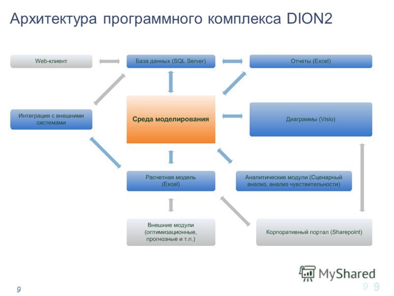 99 Архитектура программного комплекса DION2 9 9