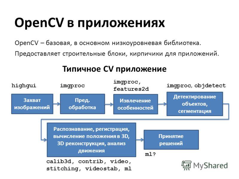 OpenCV – базовая, в основном низкоуровневая библиотека. Предоставляет строительные блоки, кирпичики для приложений. Захват изображений Пред. обработка Извлечение особенностей Детектирование объектов, сегментация Распознавание, регистрация, вычисление