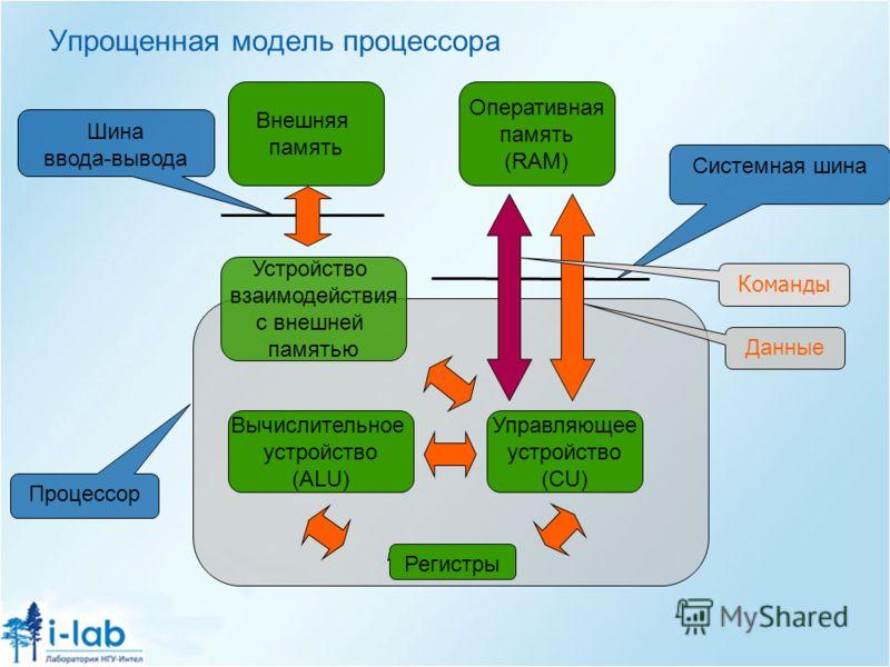 Упрощенная модель процессора Оперативная память (RAM) Системная шина Вычислительное устройство (ALU) Управляющее устройство (CU) Устройство взаимодействия с внешней памятью Внешняя память Шина ввода-вывода Процессор Команды Данные Регистры