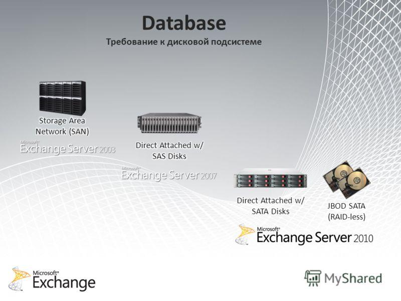 Database Требование к дисковой подсистеме