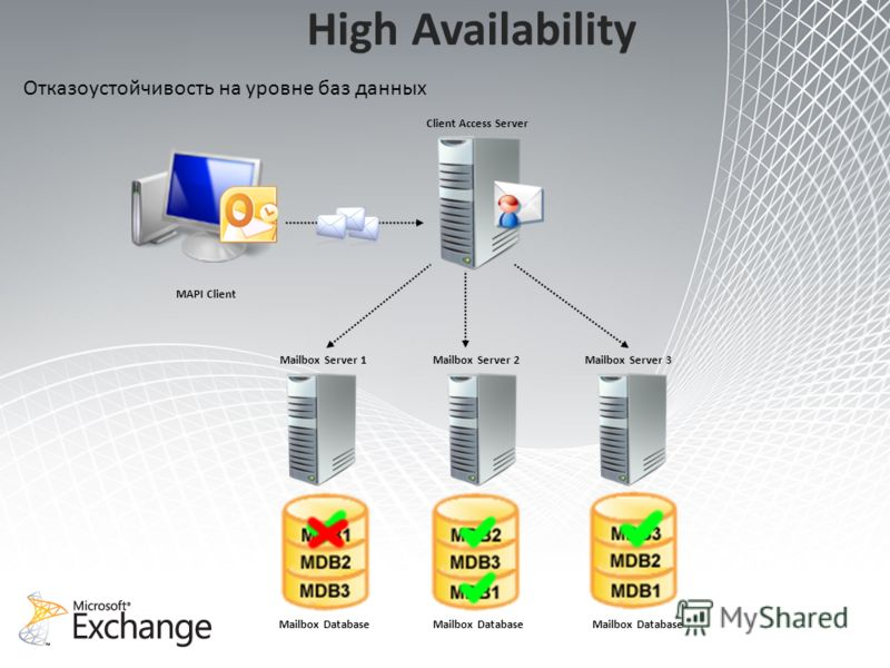 High Availability Client Access Server MAPI Client Mailbox Server 3Mailbox Server 2Mailbox Server 1 Mailbox Database Отказоустойчивость на уровне баз данных