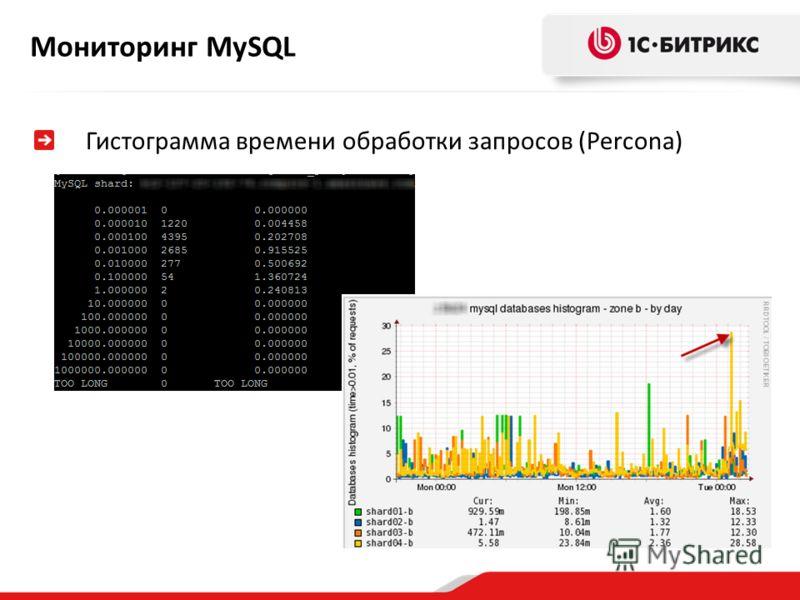 Мониторинг MySQL Гистограмма времени обработки запросов (Percona)