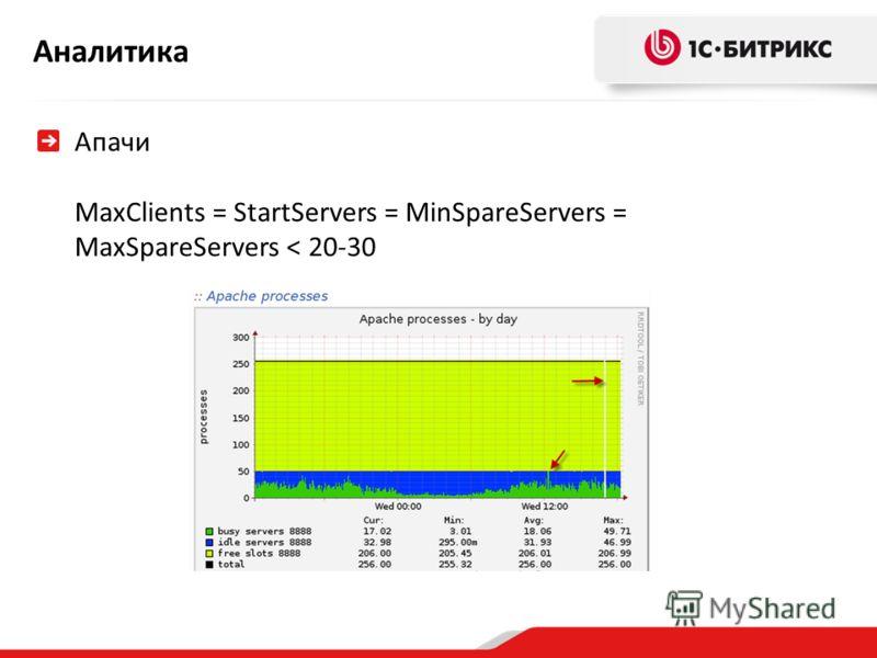 Аналитика Апачи MaxClients = StartServers = MinSpareServers = MaxSpareServers < 20-30