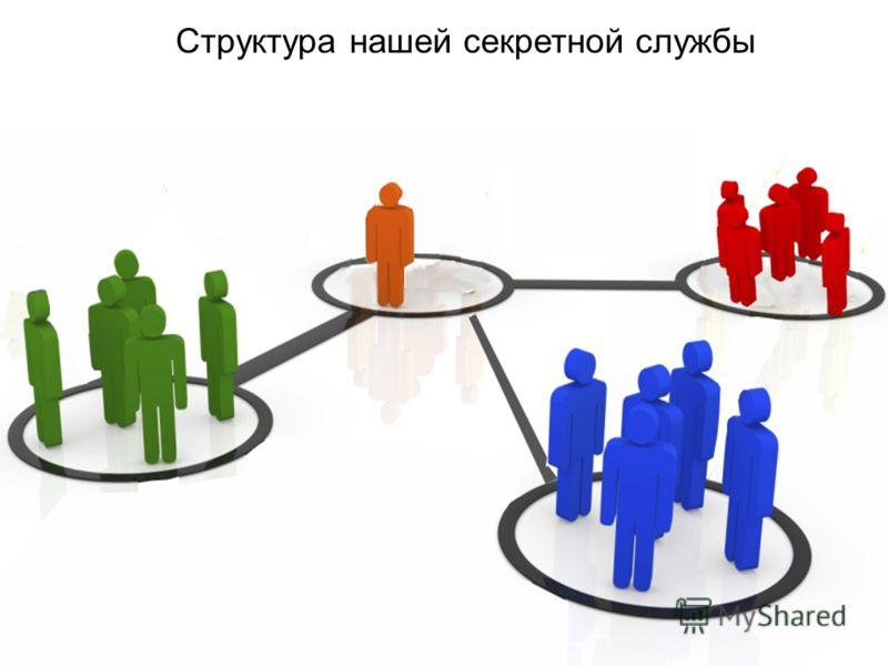 Структура нашей секретной службы