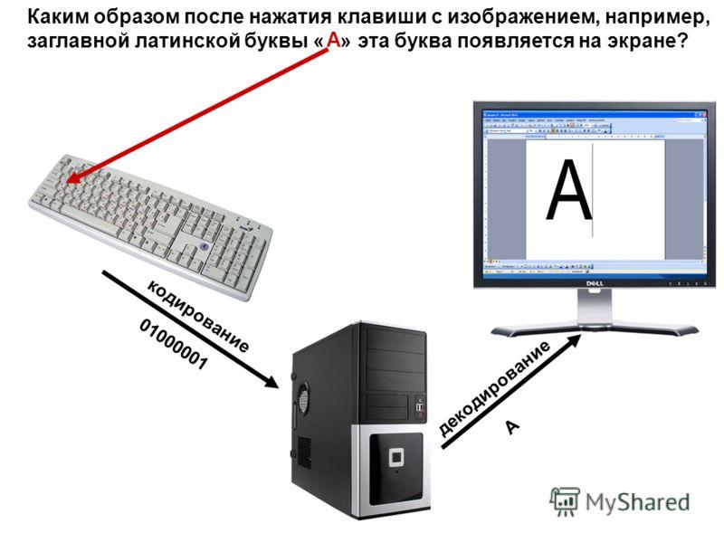 Каким образом после нажатия клавиши с изображением, например, заглавной латинской буквы « » эта буква появляется на экране? A кодирование 01000001 декодирование A