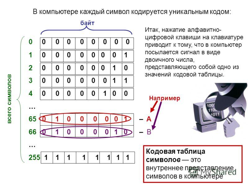 0 0 0 0 0 0 0 0 0 1 0 0 0 0 0 0 0 1 2 0 0 0 0 0 0 1 0 3 0 0 0 0 0 0 1 1 4 0 0 0 0 0 1 0 0 … 65 0 1 0 0 0 0 0 1 – A 66 0 1 0 0 0 0 1 0 – B … 255 1 1 1 1 1 1 1 1 В компьютере каждый символ кодируется уникальным кодом: байт всего символов Например Итак,