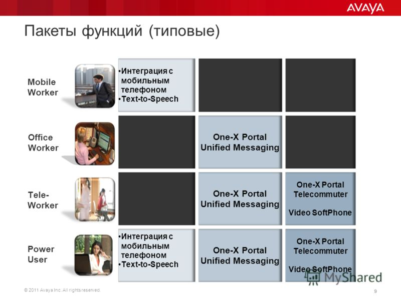 © 2011 Avaya Inc. All rights reserved. 99 Пакеты функций (типовые) Office Worker Mobile Worker Tele- Worker Power User One-X Portal Telecommuter Video SoftPhone One-X Portal Unified Messaging One-X Portal Unified Messaging Интеграция с мобильным теле