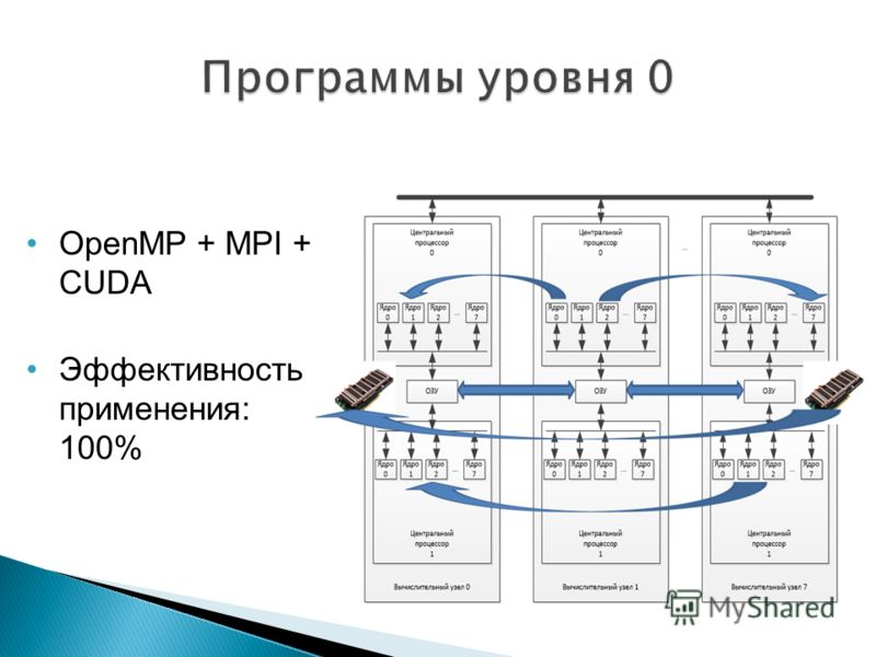 OpenMP + MPI + CUDA Эффективность применения: 100%