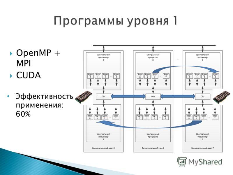 OpenMP + MPI CUDA Эффективность применения: 60%