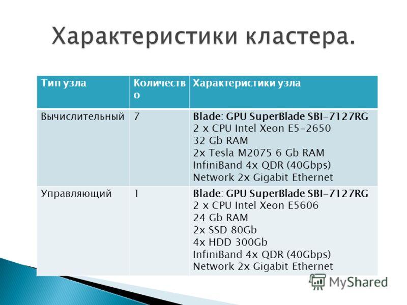 Тип узлаКоличеств о Характеристики узла Вычислительный7Blade: GPU SuperBlade SBI-7127RG 2 х CPU Intel Xeon E5-2650 32 Gb RAM 2x Tesla M2075 6 Gb RAM InfiniBand 4x QDR (40Gbps) Network 2x Gigabit Ethernet Управляющий1Blade: GPU SuperBlade SBI-7127RG 2