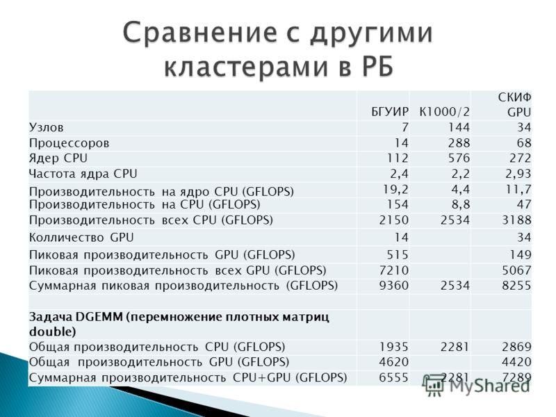 БГУИРК1000/2 СКИФ GPU Узлов714434 Процессоров1428868 Ядер CPU112576272 Частота ядра CPU2,42,22,93 Производительность на ядро CPU (GFLOPS) 19,24,411,7 Производительность на CPU (GFLOPS)1548,847 Производительность всех CPU (GFLOPS)215025343188 Колличес
