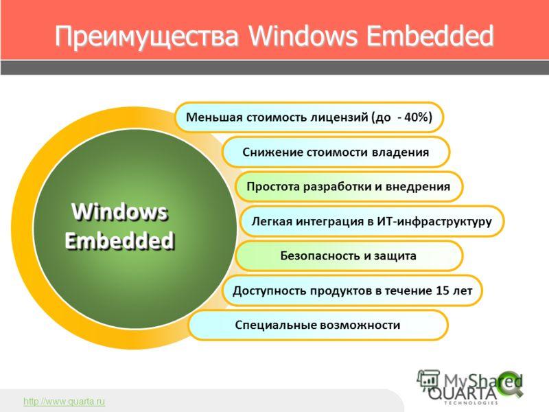 Преимущества Windows Embedded Снижение стоимости владения Простота разработки и внедрения Легкая интеграция в ИТ-инфраструктуру Безопасность и защита WindowsEmbeddedWindowsEmbedded http://www.quarta.ru Меньшая стоимость лицензий (до - 40%) Доступност