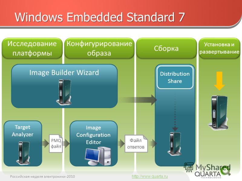 Российская неделя электроники-2010 http://www.quarta.ru Windows Embedded Standard 7 Image Builder Wizard Исследование платформы Конфигурирование образа Сборка Установка и развертывание Image Configuration Editor Target Analyzer PMQ файл Файл ответов