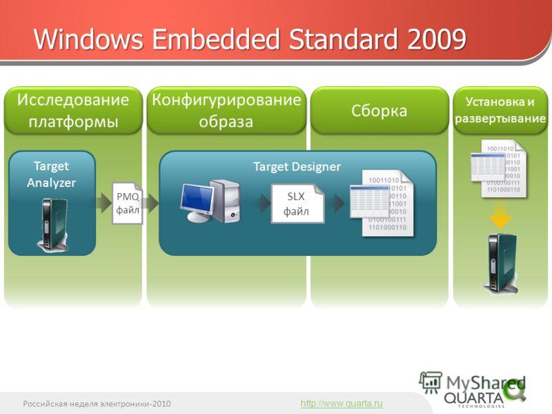 Российская неделя электроники-2010 http://www.quarta.ru Windows Embedded Standard 2009 Исследование платформы Конфигурирование образа Сборка Установка и развертывание Target Designer Target Analyzer PMQ файл SLX файл