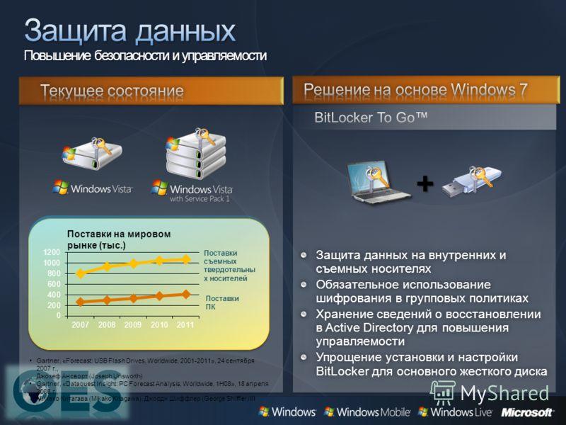 Защита данных на внутренних и съемных носителях Обязательное использование шифрования в групповых политиках Хранение сведений о восстановлении в Active Directory для повышения управляемости Упрощение установки и настройки BitLocker для основного жест