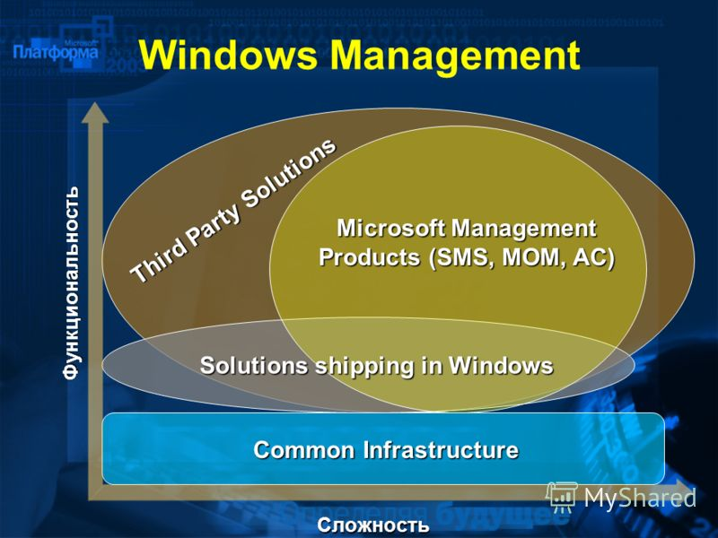 Common Infrastructure Windows Management Сложность Third Party Solutions Функциональность Microsoft Management Products (SMS, MOM, AC) Solutions shipping in Windows