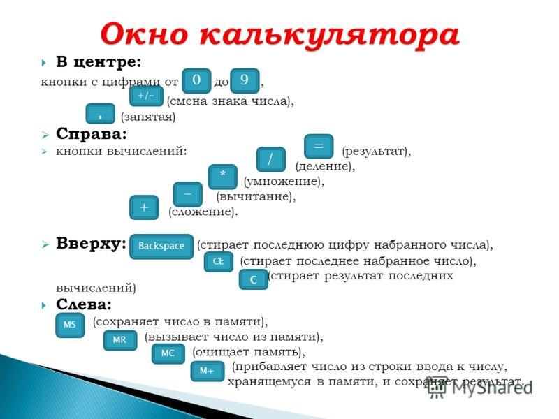 В центре: кнопки с цифрами от до, (смена знака числа), (запятая) Справа: кнопки вычислений: (результат), (деление), (умножение), (вычитание), (сложение). Вверху: (стирает последнюю цифру набранного числа), (стирает последнее набранное число), (стирае