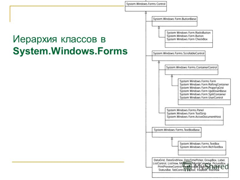 Иерархия классов в System.Windows.Forms
