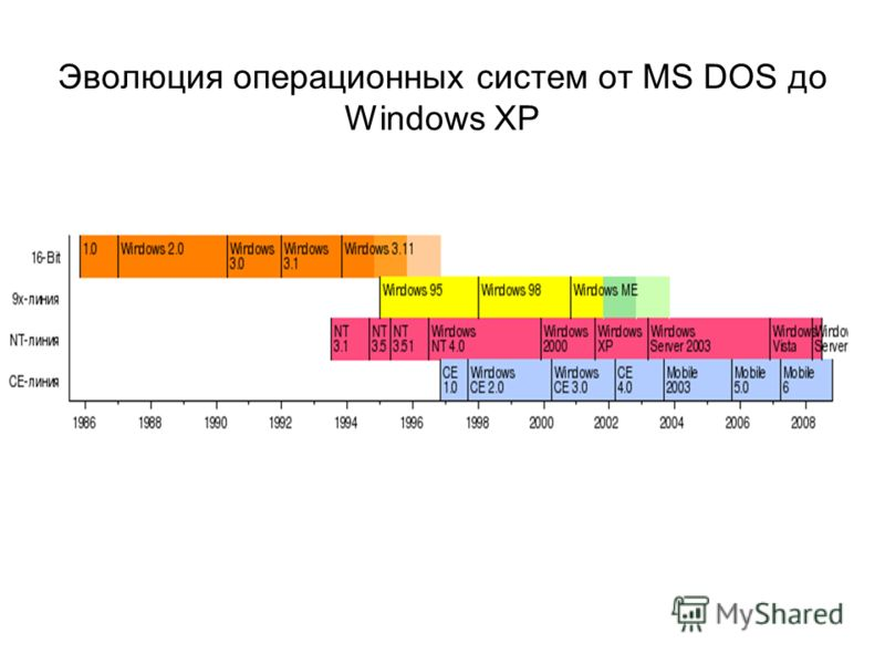 evolution of the operating system Windows xp was the longest running microsoft operating system, seeing three major updates and support up until april 2014 - 13 years from its original release date windows xp was still used on.