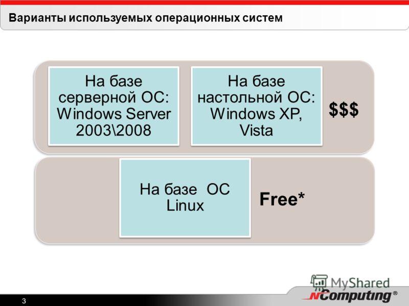 3 Варианты используемых операционных систем На базе серверной ОС: Windows Server 2003\2008 На базе настольной ОС: Windows XP, Vista На базе ОС Linux $$$ Free*