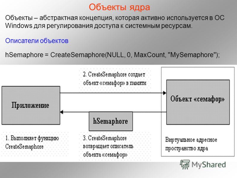 Объекты ядра Объекты – абстрактная концепция, которая активно используется в ОС Windows для регулирования доступа к системным ресурсам. Описатели объектов hSemaphore = CreateSemaphore(NULL, 0, MaxCount, MySemaphore);