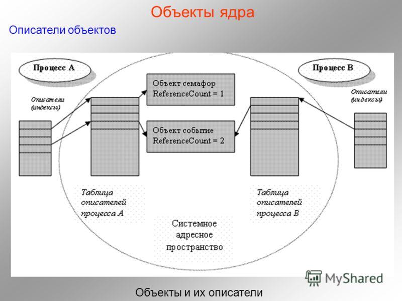 Объекты ядра Описатели объектов Объекты и их описатели