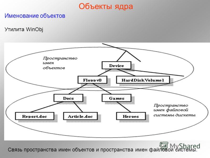 Объекты ядра Именование объектов Утилита WinObj Связь пространства имен объектов и пространства имен файловой системы.