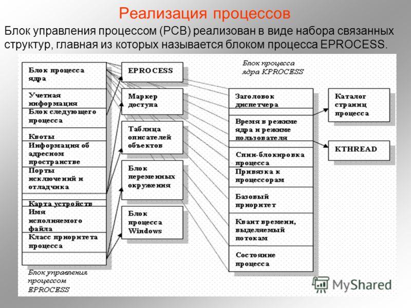 Реализация процеcсов Блок управления процессом (PCB) реализован в виде набора связанных структур, главная из которых называется блоком процесса EPROCESS.