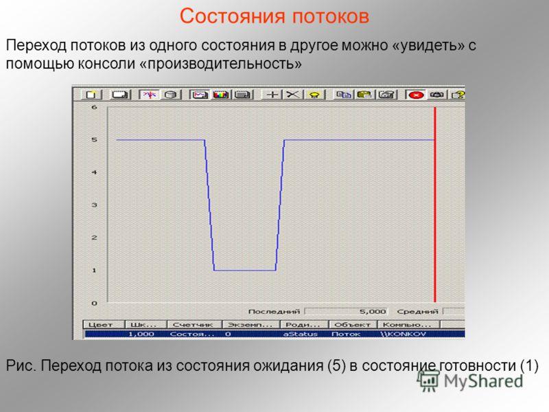 Состояния потоков Переход потоков из одного состояния в другое можно «увидеть» с помощью консоли «производительность» Рис. Переход потока из состояния ожидания (5) в состояние готовности (1)