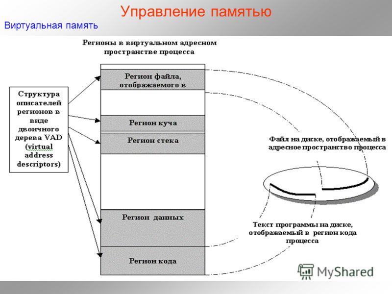 Управление памятью Виртуальная память
