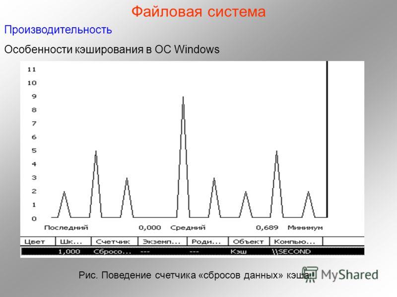 Файловая система Производительность Особенности кэширования в ОC Windows Рис. Поведение счетчика «сбросов данных» кэша.