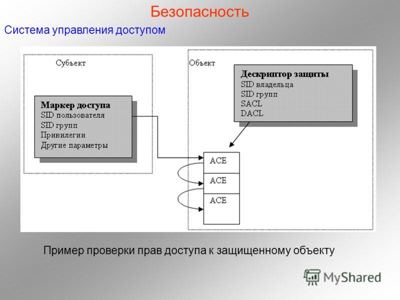 Безопасность Система управления доступом Пример проверки прав доступа к защищенному объекту