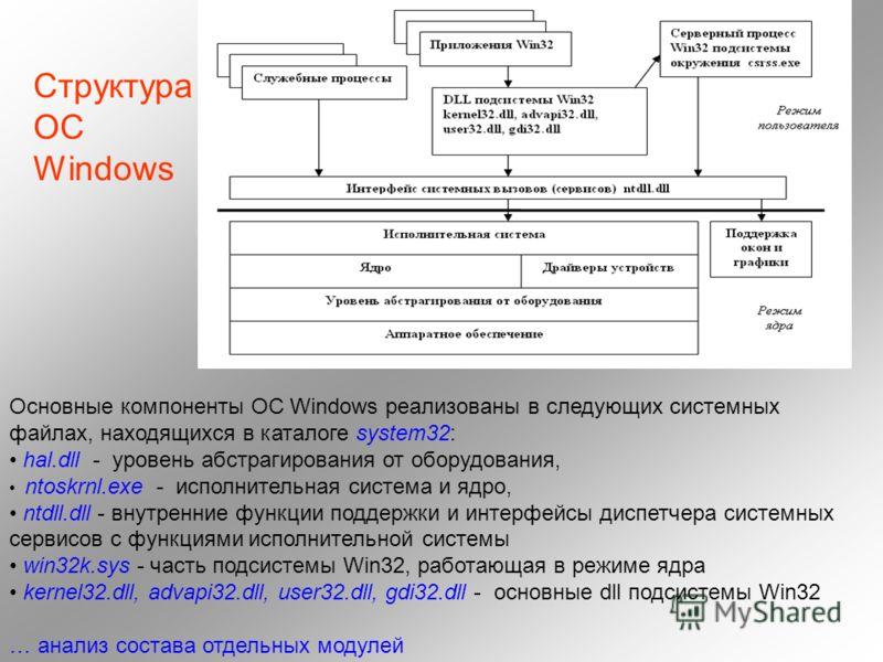 Структура ОС Windows Основные компоненты ОС Windows реализованы в следующих системных файлах, находящихся в каталоге system32: hal.dll - уровень абстрагирования от оборудования, ntoskrnl.exe - исполнительная система и ядро, ntdll.dll - внутренние фун