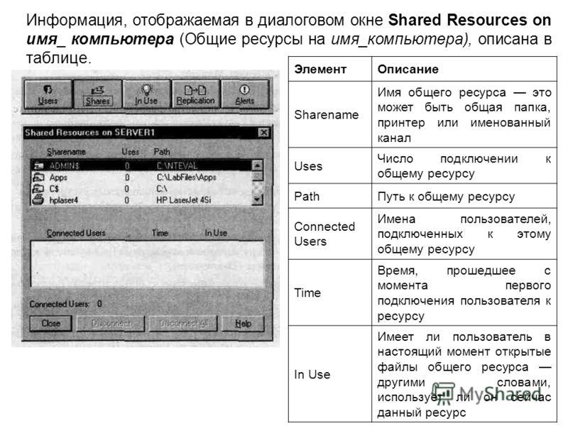 Информация, отображаемая в диалоговом окне Shared Resources on имя_ компьютера (Общие ресурсы на имя_компьютера), описана в таблице. ЭлементОписание Sharename Имя общего ресурса это может быть общая папка, принтер или именованный канал Uses Число под