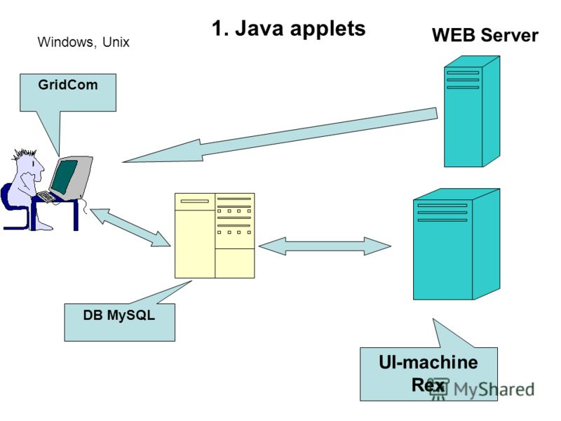 GridCom DB MySQL UI-machine Rex WEB Server Windows, Unix 1. Java applets