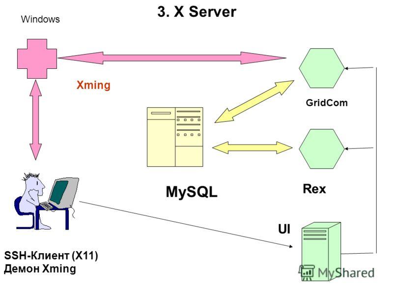 SSH-Клиент (X11) Демон Xming Xming GridCom Rex MySQL UI Windows 3. X Server