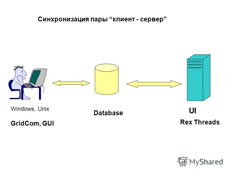 GridCom, GUI Database Rex Threads UI Windows, Unix Синхронизация пары клиент - сервер