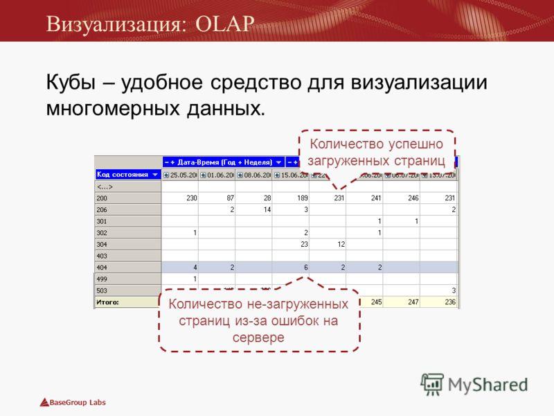 BaseGroup Labs Визуализация: OLAP Кубы – удобное средство для визуализации многомерных данных. Количество не-загруженных страниц из-за ошибок на сервере Количество успешно загруженных страниц