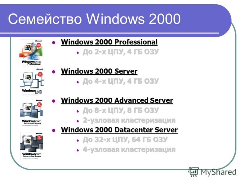 Семейство Windows 2000 Windows 2000 Professional Windows 2000 Professional До 2-х ЦПУ, 4 ГБ ОЗУ До 2-х ЦПУ, 4 ГБ ОЗУ Windows 2000 Server Windows 2000 Server До 4-х ЦПУ, 4 ГБ ОЗУ До 4-х ЦПУ, 4 ГБ ОЗУ Windows 2000 Advanced Server Windows 2000 Advanced
