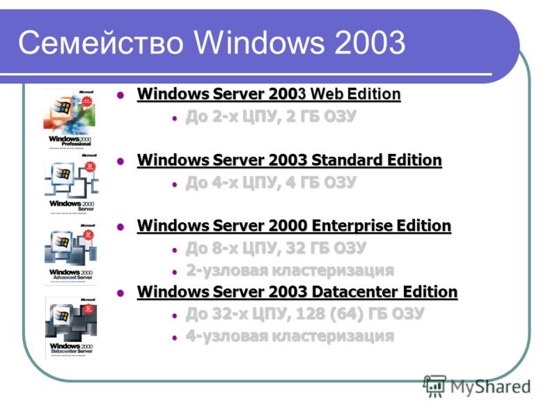 Семейство Windows 2003 Windows Server 200 3 Web Edition Windows Server 200 3 Web Edition До 2-х ЦПУ, 2 ГБ ОЗУ До 2-х ЦПУ, 2 ГБ ОЗУ Windows Server 2003 Standard Edition Windows Server 2003 Standard Edition До 4-х ЦПУ, 4 ГБ ОЗУ До 4-х ЦПУ, 4 ГБ ОЗУ Win