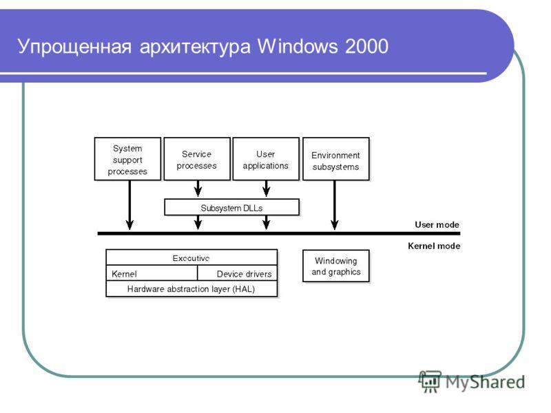 Упрощенная архитектура Windows 2000