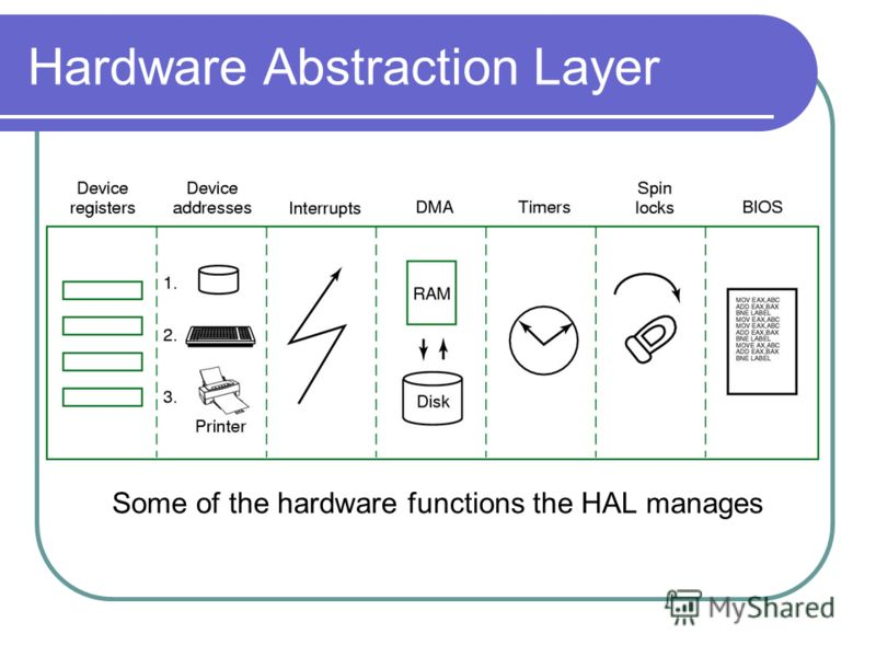 Some of the hardware functions the HAL manages Hardware Abstraction Layer