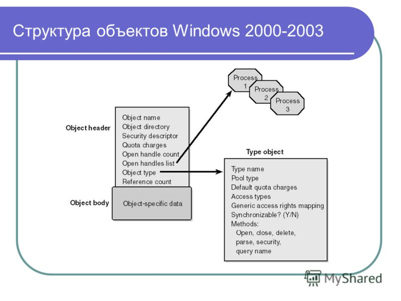 Структура объектов Windows 2000-2003