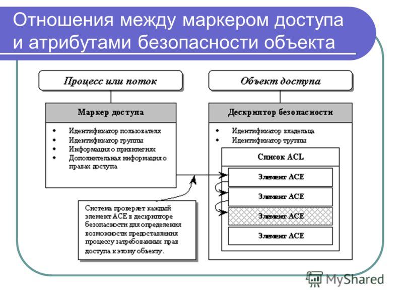 Отношения между маркером доступа и атрибутами безопасности объекта