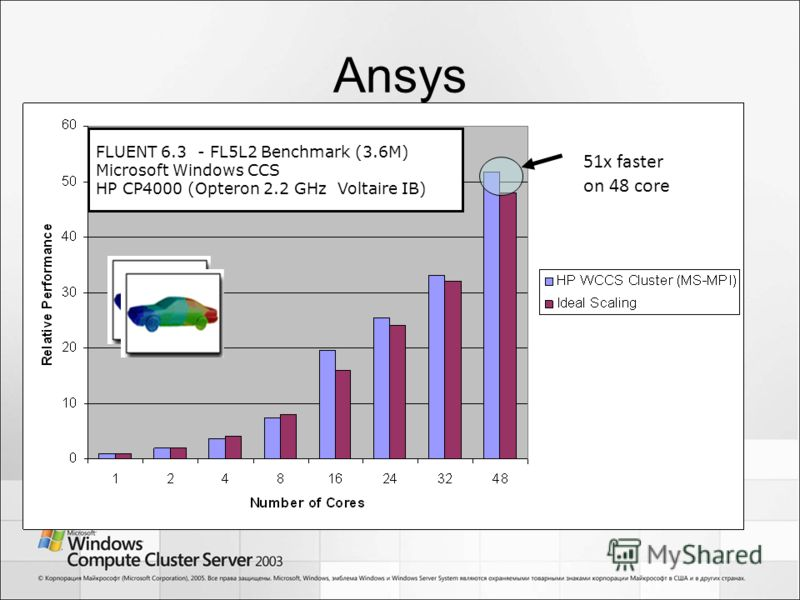 Ansys FLUENT 6.3 - FL5L2 Benchmark (3.6M) Microsoft Windows CCS HP CP4000 (Opteron 2.2 GHz Voltaire IB) 51x faster on 48 core