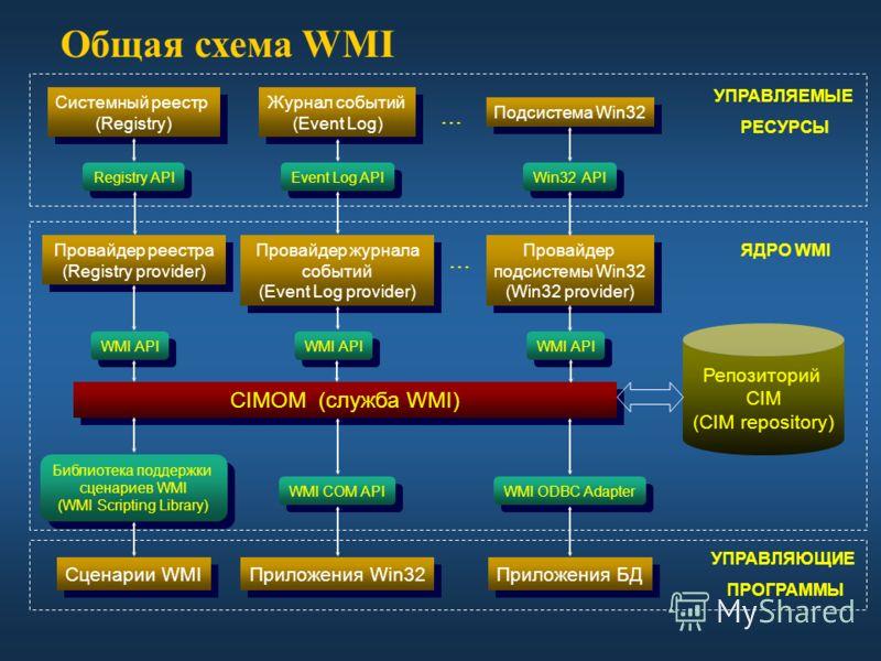 Общая схема WMI Провайдер журнала событий (Event Log provider) Провайдер журнала событий (Event Log provider) Журнал событий (Event Log) Журнал событий (Event Log) Подсистема Win32 Event Log API Registry API Win32 API Провайдер реестра (Registry prov