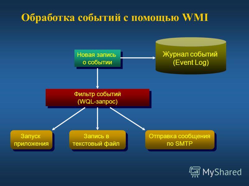 Обработка событий с помощью WMI Новая запись о событии Новая запись о событии Запуск приложения Запуск приложения Запись в текстовый файл Запись в текстовый файл Отправка сообщения по SMTP Отправка сообщения по SMTP Фильтр событий (WQL-запрос) Фильтр